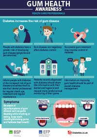Diabetes and gum disease: information for health care professionals